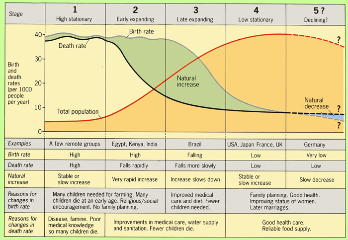 Geographyalltheway Com Gcse Igcse Geography The Demographic