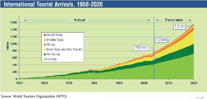 geographyalltheway.com - The Growth of Tourism