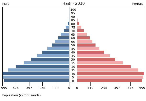 Printables Population Pyramid Worksheet geographyalltheway com myp humanities population pyramids stage 2