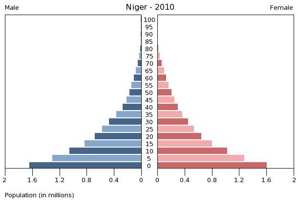 Printables Population Pyramid Worksheet geographyalltheway com myp humanities population pyramids stage 1