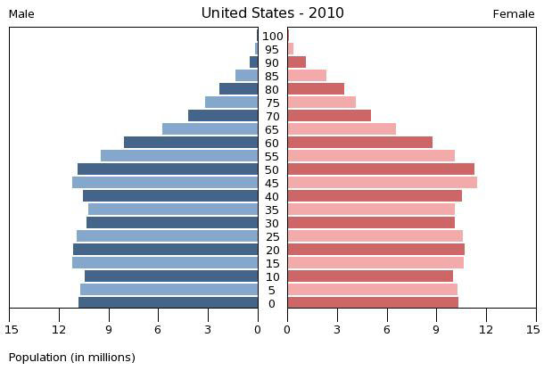 geographyalltheway.com - MYP Humanities - Population Pyramids