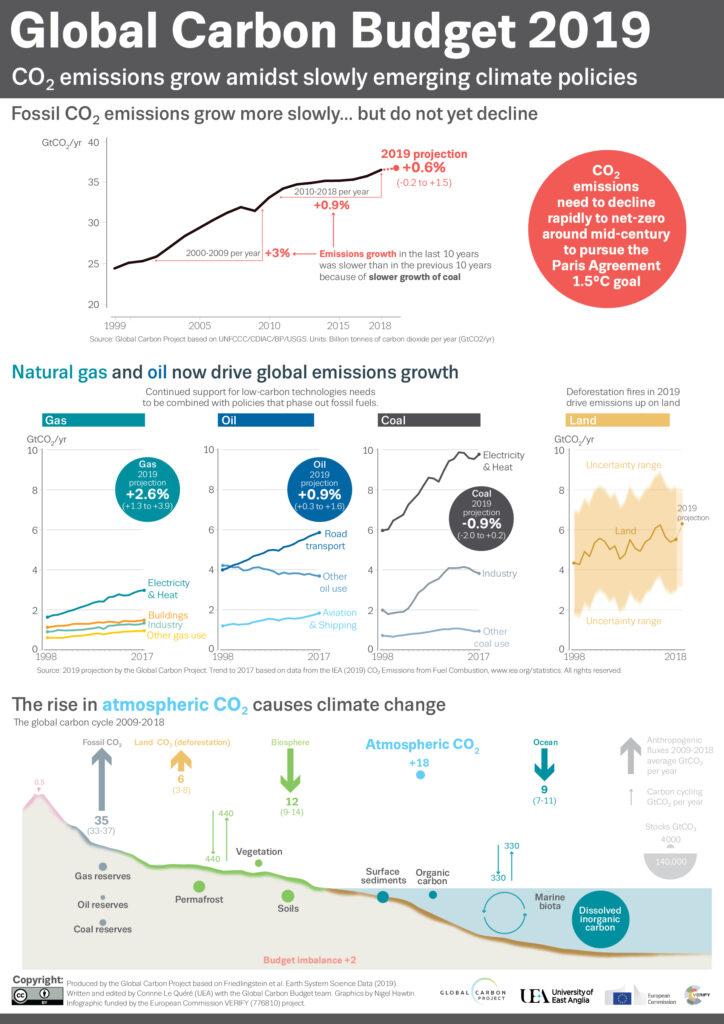 Global Carbon Budget 2019