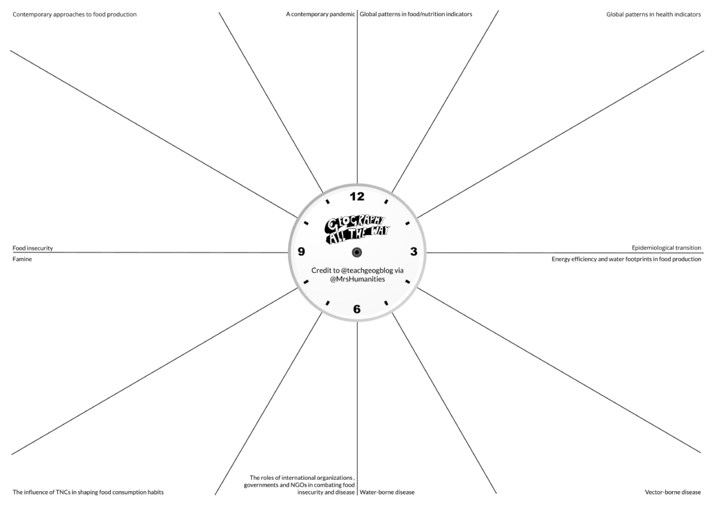 Food and health revision clock