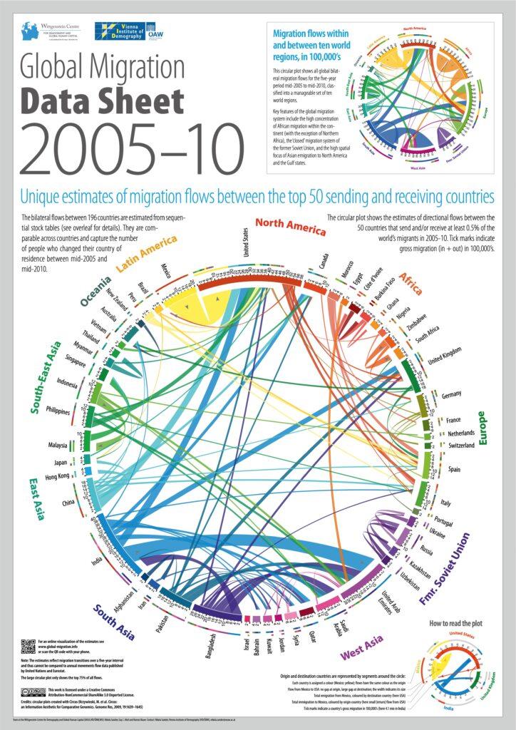 Global Migration Data Sheet 2005-10