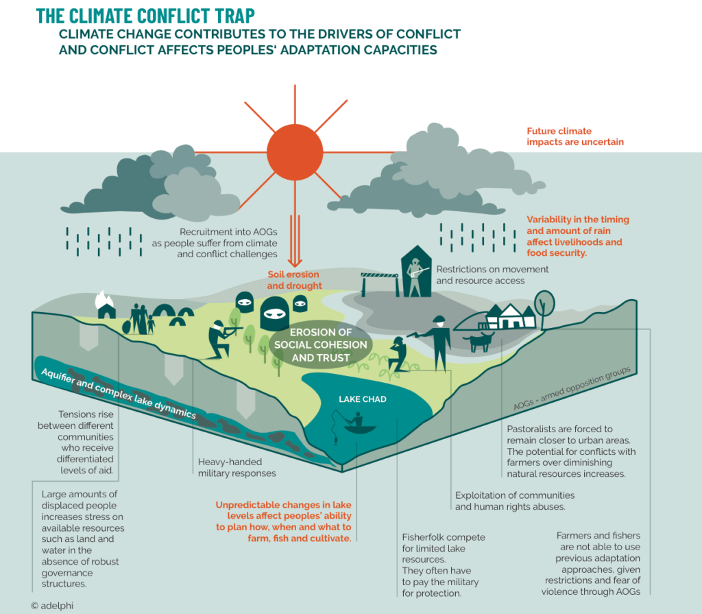 The Climate Conflict Trap