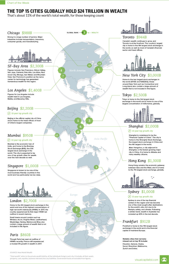The top 15 cities globally hold $24 trillion in wealth