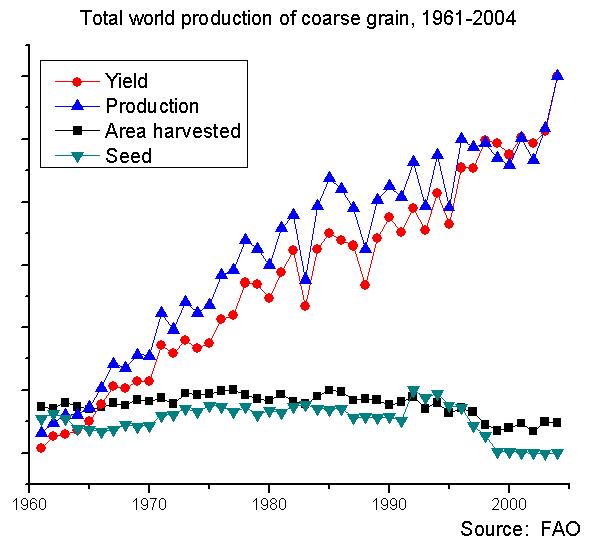 Total world production of coarse grain
