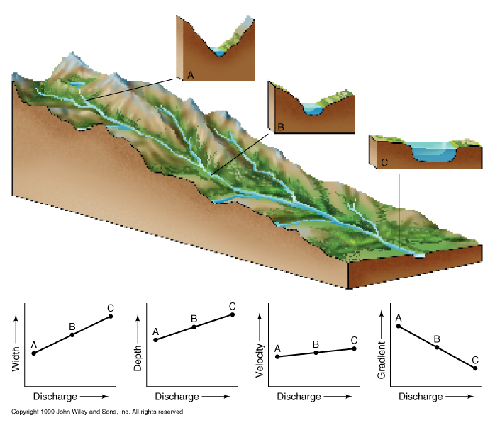 Diagram to show how the cross section of a river valley changes with distance from the source.