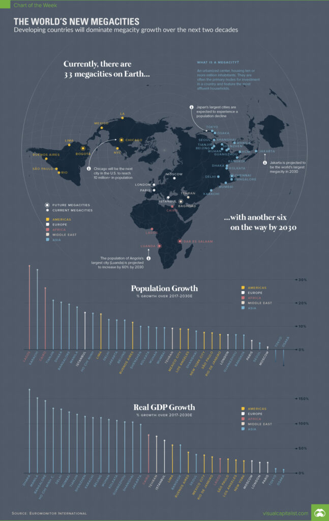 The World's New Megacities